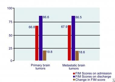 Functional Independence Measure (FIM) scores in pr