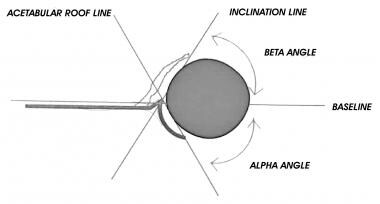 Calculation of the alpha and beta angles to assess