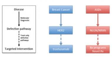 Test-and-treat model for targeting therapeutics to