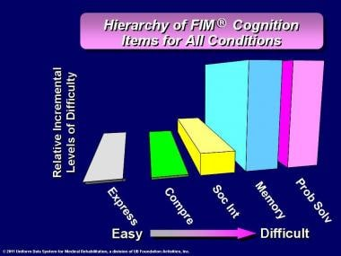 Hierarchy of FIM® instrument cognition items for a