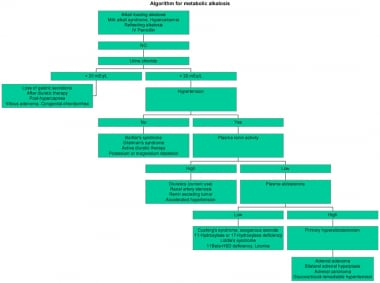 Algorithm for metabolic alkalosis.