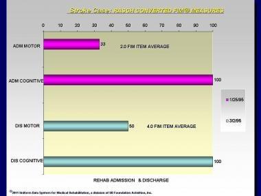 Stroke Case: Rasch transformed FIM® instrument mea