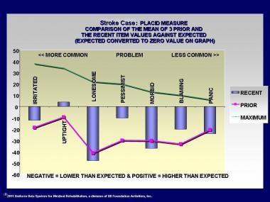 Stroke Case: Placid measure comparison of the mean