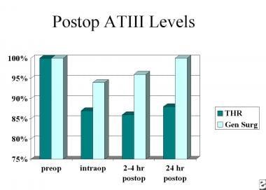 Postoperative antithrombin III levels.