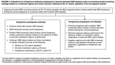 Indications for intrapartum group B Streptococcus