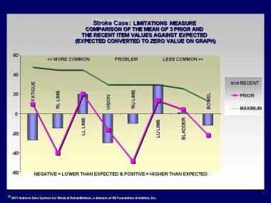 Stroke Case: Limitations measure comparison of the
