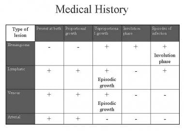 Diagnosis - Medical history.