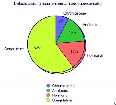 Defects causing recurrent miscarriage.