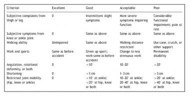Karlstrom and Olerud's criteria for assessing func