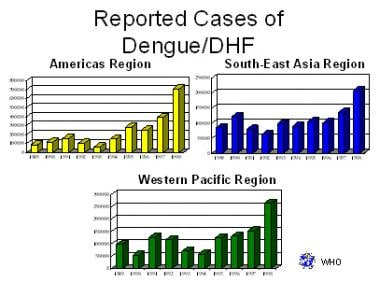 Increasing rates of dengue infection by regions of