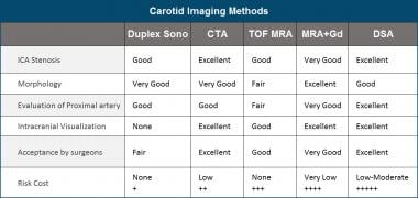Comparison of Carotid Imaging Methods