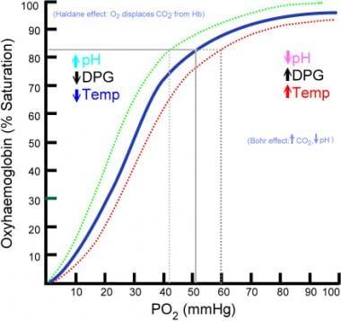 The oxyhemoglobin dissociation curve plots the pro