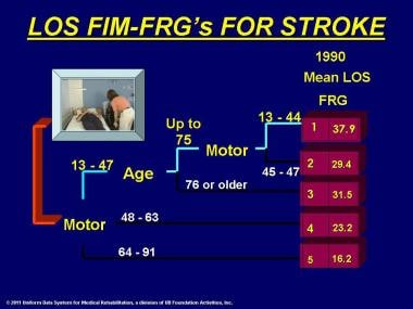 Length of stay (LOS), FIM® instrument, using 5 fun