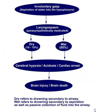 Mechanism of hypoxia in submersion injury.
