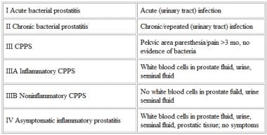 Classification of prostatitis
