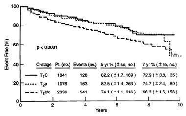 Kaplan-Meier prostate-specific antigen (PSA) progr