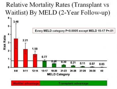Relative mortality rates (transplant vs waitlist)