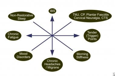 The spectrum of nonarticular myofascial pain syndr
