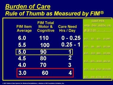 Burden of care. Rule of thumb as measured by the F