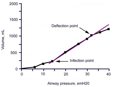 Pressure-volume curve of a patient with acute resp