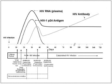 Hiv testing overview overview hiv virion and genome hiv - Antigene p24 periodo finestra ...
