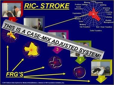 Rehabilitation impairment category (RIC) - Stroke.
