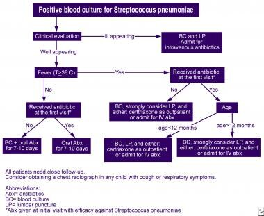 Algorithm for the reevaluation of outpatients with