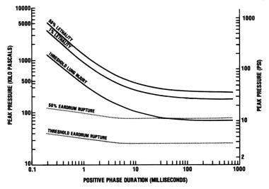 Blast injuries. Estimated human tolerances for sin