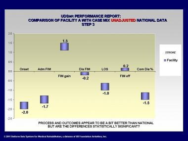 Uniform Data System for Medical Rehabilitation (UD