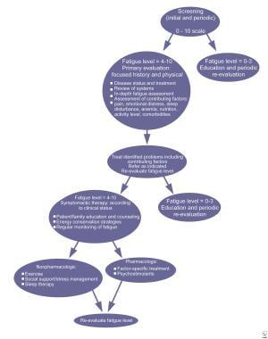 Algorithm for cancer-related fatigue.
