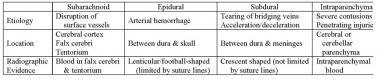 Features of intracranial hemorrhage.