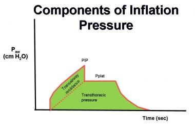 The components of mechanical ventilation inflation