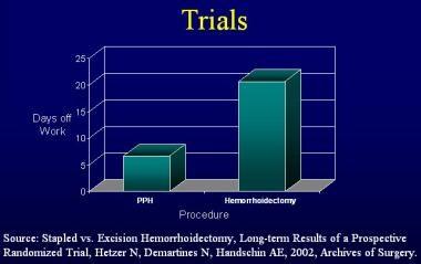 Stapled hemorrhoidopexy vs excisional hemorrhoidec