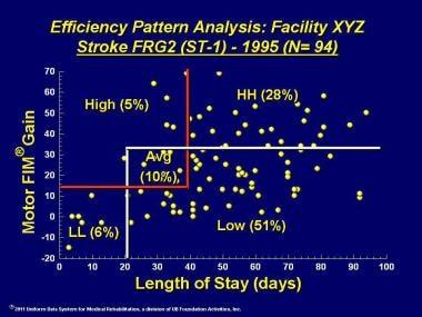 Efficiency pattern analysis for facility XYZ.