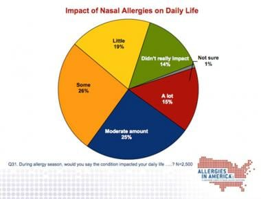 Impact of nasal allergies.