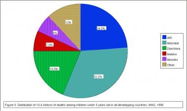 Distribution of 10.4 million deaths among children