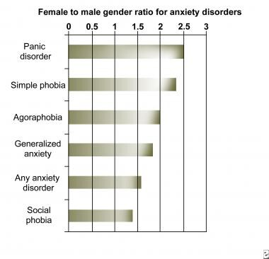 Social anxiety sexual symptoms