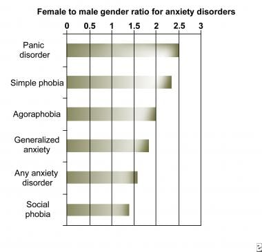 Anxiety. Chart showing the female-to-male sex rati