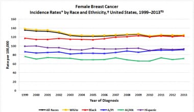 Breast cancer incidence by ethnicity. In the Unite