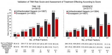 Thrombolysis in Myocardial Infarction (TIMI) Risk