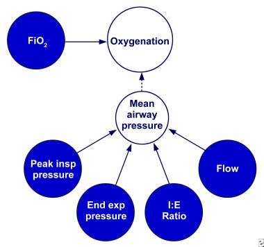 Determinants of oxygenation during pressure-limite
