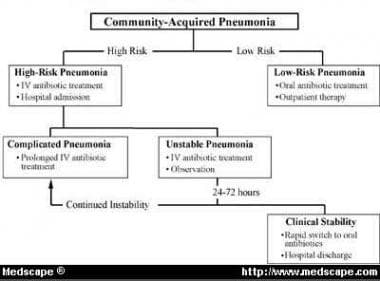 The Classification of Community-Acquired Pneumonia