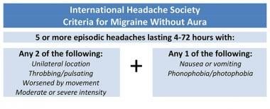 International Headache Society criteria for migrai