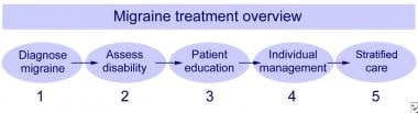 Overview of migraine treatment. Five steps.