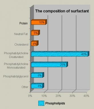 Bar chart demonstrates the composition of lung sur