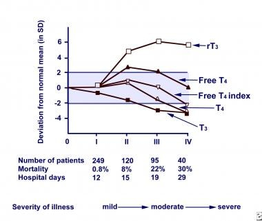 Euthyroid sick syndrome. Relationship between seve