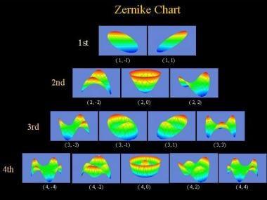 Zernike polynomials: pictorial representation.