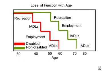Loss of function with age. ADL means activities of