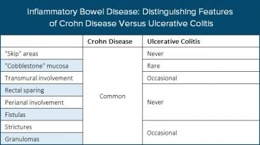 Distinguishing features of Crohn disease (CD) and
