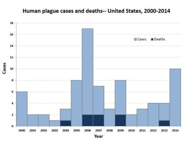 Human plague cases and deaths in US 2004-2014. Cou